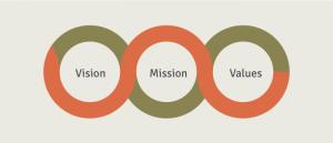 Comunicazione d'impresa: vision e mission